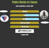 Pedro Rocha vs Sassa h2h player stats