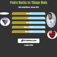 Pedro Rocha vs Thiago Maia h2h player stats