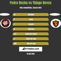 Pedro Rocha vs Thiago Neves h2h player stats