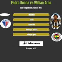 Pedro Rocha vs Willian Arao h2h player stats