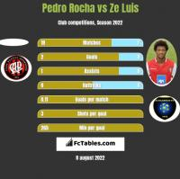 Pedro Rocha vs Ze Luis h2h player stats