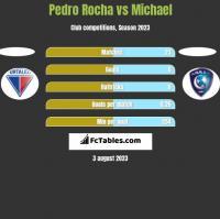 Pedro Rocha vs Michael h2h player stats