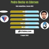 Pedro Rocha vs Ederson h2h player stats