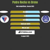 Pedro Rocha vs Breno h2h player stats