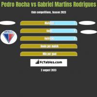 Pedro Rocha vs Gabriel Martins Rodrigues h2h player stats