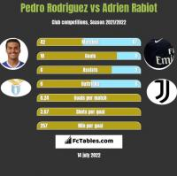 Pedro Rodriguez vs Adrien Rabiot h2h player stats