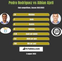 Pedro Rodriguez vs Albian Ajeti h2h player stats