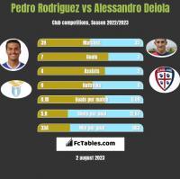 Pedro Rodriguez vs Alessandro Deiola h2h player stats