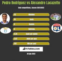 Pedro Rodriguez vs Alexandre Lacazette h2h player stats
