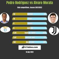 Pedro Rodriguez vs Alvaro Morata h2h player stats