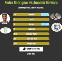 Pedro Rodriguez vs Amadou Diawara h2h player stats