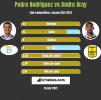 Pedro Rodriguez vs Andre Gray h2h player stats