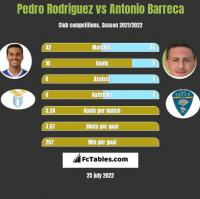 Pedro Rodriguez vs Antonio Barreca h2h player stats