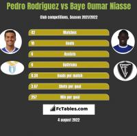 Pedro Rodriguez vs Baye Oumar Niasse h2h player stats