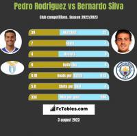 Pedro Rodriguez vs Bernardo Silva h2h player stats
