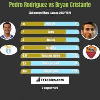 Pedro Rodriguez vs Bryan Cristante h2h player stats