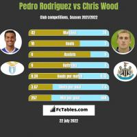 Pedro Rodriguez vs Chris Wood h2h player stats