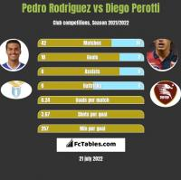 Pedro Rodriguez vs Diego Perotti h2h player stats