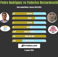 Pedro Rodriguez vs Federico Bernardeschi h2h player stats