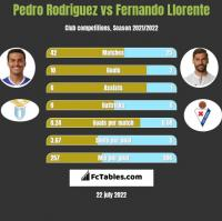 Pedro Rodriguez vs Fernando Llorente h2h player stats