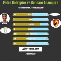 Pedro Rodriguez vs Gennaro Acampora h2h player stats