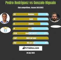 Pedro Rodriguez vs Gonzalo Higuain h2h player stats