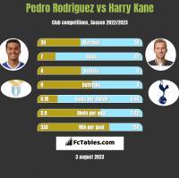 Pedro Rodriguez vs Harry Kane h2h player stats
