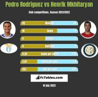 Pedro Rodriguez vs Henrik Mkhitaryan h2h player stats