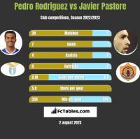 Pedro Rodriguez vs Javier Pastore h2h player stats