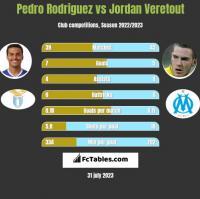 Pedro Rodriguez vs Jordan Veretout h2h player stats