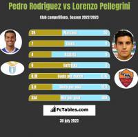 Pedro Rodriguez vs Lorenzo Pellegrini h2h player stats