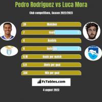 Pedro Rodriguez vs Luca Mora h2h player stats