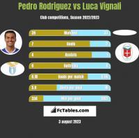 Pedro Rodriguez vs Luca Vignali h2h player stats