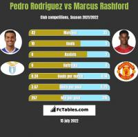 Pedro Rodriguez vs Marcus Rashford h2h player stats