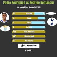 Pedro Rodriguez vs Rodrigo Bentancur h2h player stats