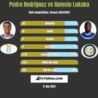 Pedro Rodriguez vs Romelu Lukaku h2h player stats