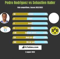 Pedro Rodriguez vs Sebastien Haller h2h player stats