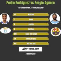 Pedro Rodriguez vs Sergio Aguero h2h player stats
