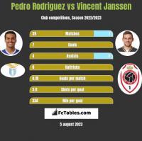Pedro Rodriguez vs Vincent Janssen h2h player stats