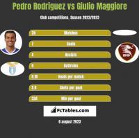 Pedro Rodriguez vs Giulio Maggiore h2h player stats