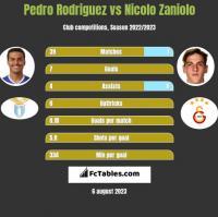 Pedro Rodriguez vs Nicolo Zaniolo h2h player stats