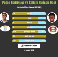 Pedro Rodriguez vs Callum Hudson-Odoi h2h player stats