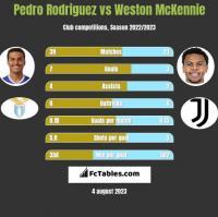 Pedro Rodriguez vs Weston McKennie h2h player stats