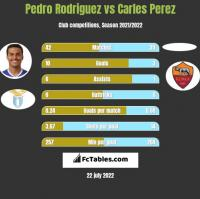 Pedro Rodriguez vs Carles Perez h2h player stats