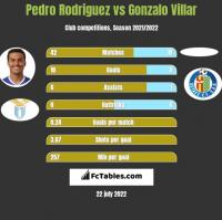 Pedro Rodriguez vs Gonzalo Villar h2h player stats