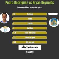 Pedro Rodriguez vs Bryan Reynolds h2h player stats