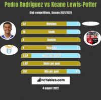 Pedro Rodriguez vs Keane Lewis-Potter h2h player stats