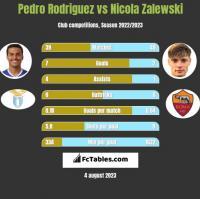 Pedro Rodriguez vs Nicola Zalewski h2h player stats