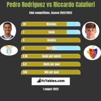 Pedro Rodriguez vs Riccardo Calafiori h2h player stats