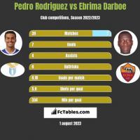 Pedro Rodriguez vs Ebrima Darboe h2h player stats